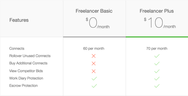 Freelancer Membership Plans: Basic & Plus : oDesk Help Center 2015-02-18 21-21-22